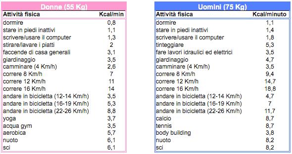 Calcolo calorie uomo donna