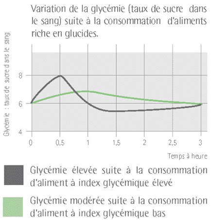 index-glycemique-graphique