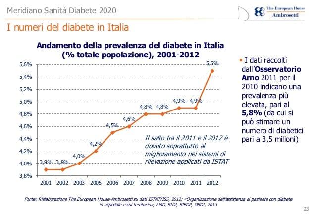 evoluzione diabete italia