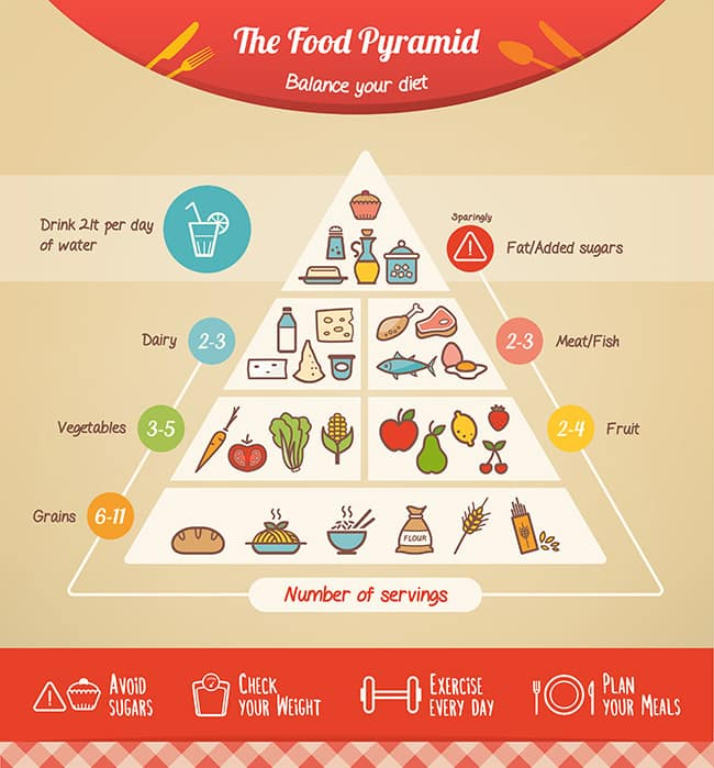 pyramide-aliments