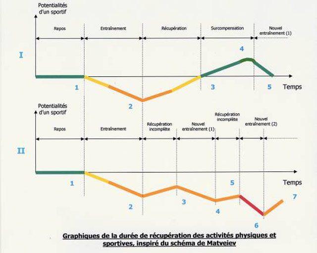surentrainement-graphique