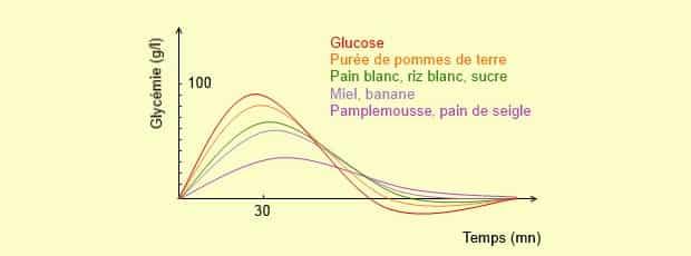 indice-glicemico-velocita-assimilazione-glucidi