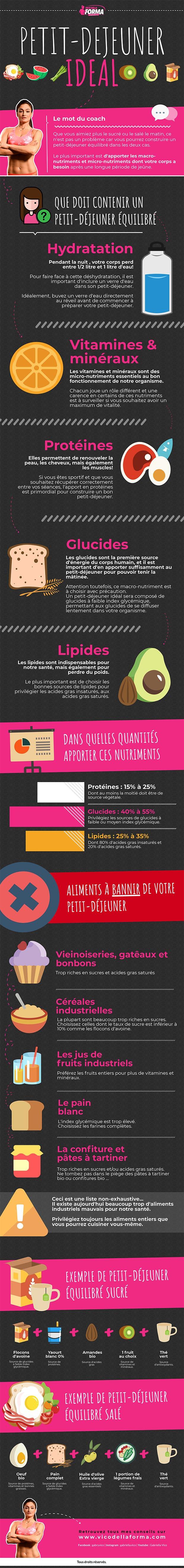 comment composer un petit-déjeuner idéal : l'infographie